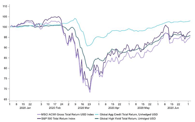Round trip for many asset markets chart