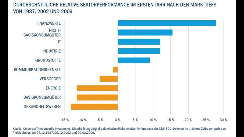 Durchschnittliche relative sektorperformance in 1987, 2002 und 2009