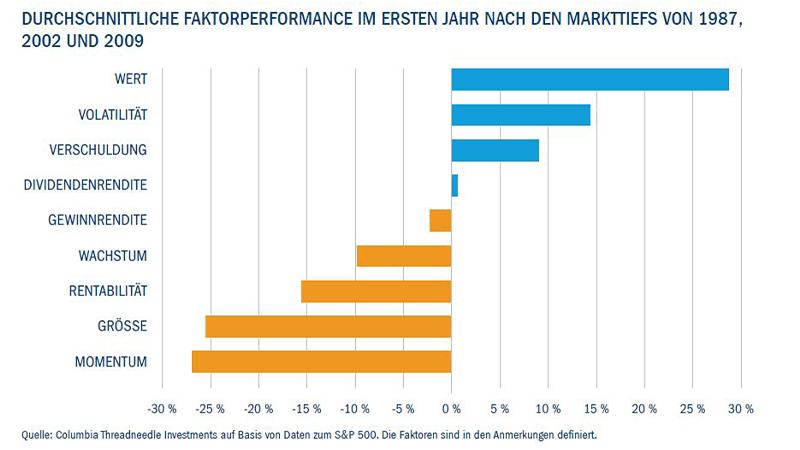 Durchschnittliche faktorperformance im ersten jahr nach den markttiefs von 1987, 202 and 2009