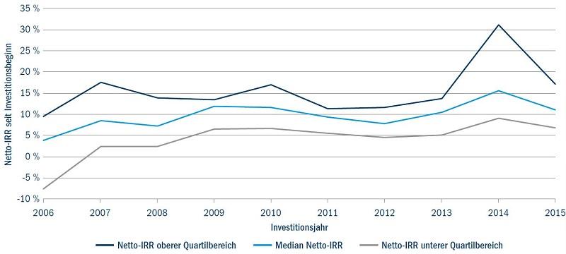 Nicht börsennotierte Infrastrukturanlagen: Median Netto-IRR und Quartilbereiche nach Investitionsjahr